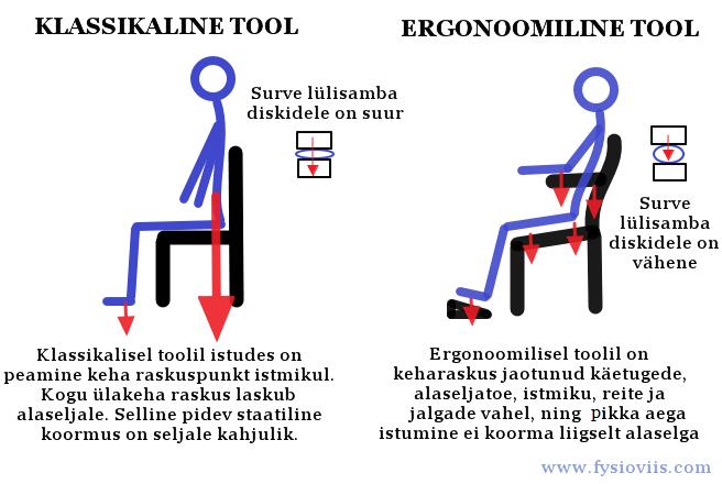 Kolm asja, mida iga istuvat tood tegev inimene peaks teadma!8