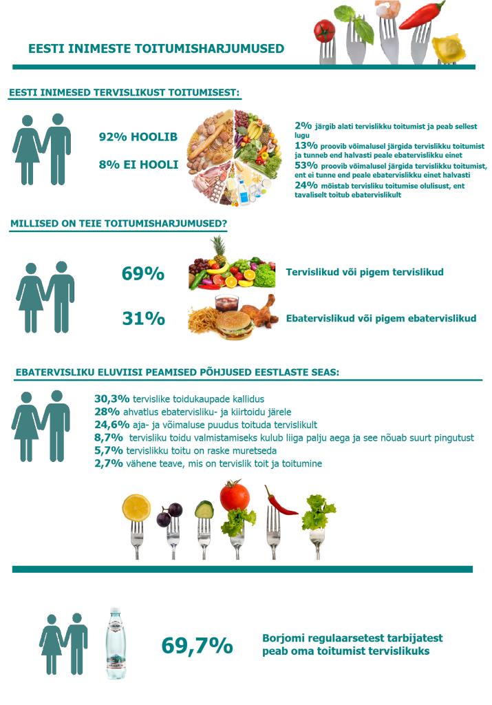 Eesti inimeste toitumisharjumused_EE