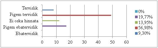 Joonis 2. Vastajate hinnang oma toitumisele